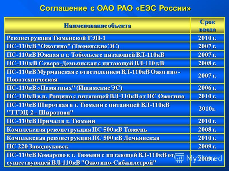 км2 * 5км2 * 5 Наименование объекта Срок ввода Реконструкция Тюменской ТЭЦ-1 2010 г. ПС-110кВ