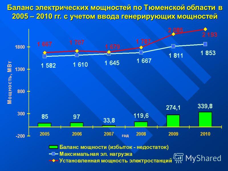 Баланс электрических мощностей по Тюменской области в 2005 – 2010 гг. с учетом ввода генерирующих мощностей