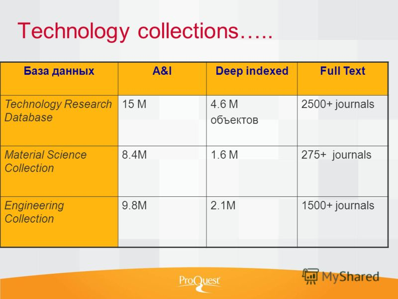 Technology collections….. База данныхA&IDeep indexedFull Text Technology Research Database 15 M4.6 M объектов 2500+ journals Material Science Collection 8.4M1.6 M275+ journals Engineering Collection 9.8M2.1M1500+ journals