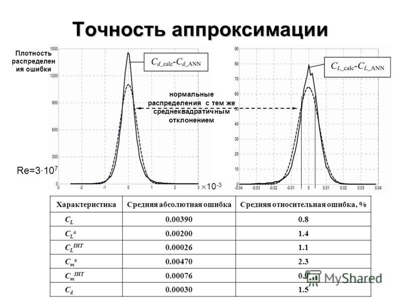 Точность аппроксимации ХарактеристикаСредняя абсолютная ошибкаСредняя относительная ошибка, % C L 0.003900.8 C L a 0.002001.4 C L IHT 0.000261.1 C m a 0.004702.3 C m IHT 0.000760.9 C d 0.000301.5 10 -3 нормальные распределения с тем же среднеквадрати