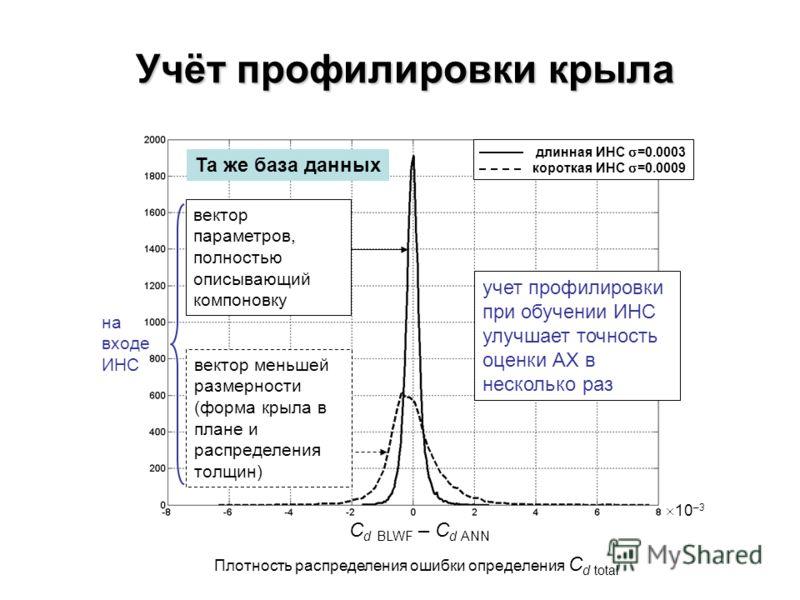 Учёт профилировки крыла Плотность распределения ошибки определения C d total C d BLWF – C d ANN учет профилировки при обучении ИНС улучшает точность оценки АХ в несколько раз вектор меньшей размерности (форма крыла в плане и распределения толщин) век