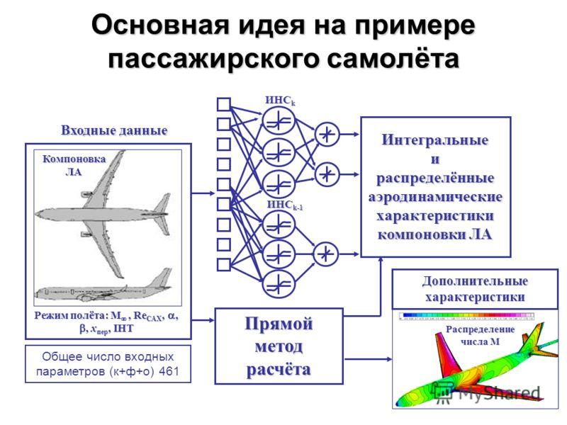 Основная идея на примере пассажирского самолёта Интегральныеи распределённые аэродинамические характеристики компоновки ЛА Прямой метод расчёта ИНС k ИНС k-1 Режим полёта: M, Re САХ,,, x пер, IHT Входные данные Компоновка ЛА Дополнительные характерис