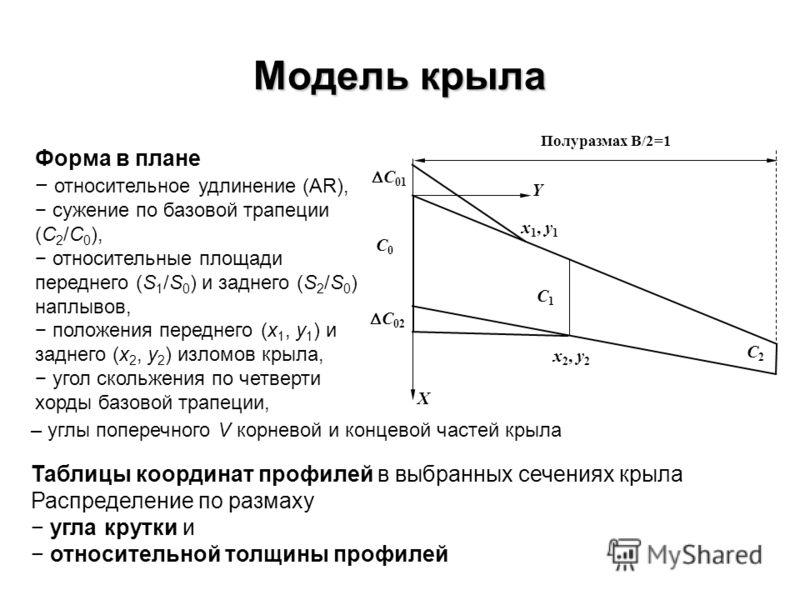 Модель крыла C2C2 C0C0 C1C1 X Y x 2, y 2 x 1, y 1 Полуразмах B/2=1 C 02 C 01 Форма в плане относительное удлинение (AR), сужение по базовой трапеции (С 2 /С 0 ), относительные площади переднего (S 1 /S 0 ) и заднего (S 2 /S 0 ) наплывов, положения пе