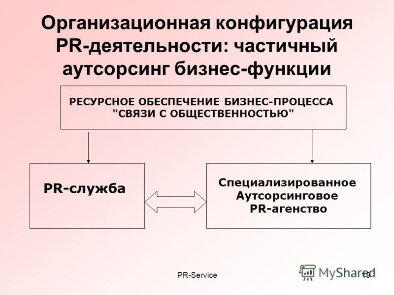 PR-Service19 Организационная конфигурация PR-деятельности: частичный аутсорсинг бизнес-функции РЕСУРСНОЕ ОБЕСПЕЧЕНИЕ БИЗНЕС-ПРОЦЕССА СВЯЗИ С ОБЩЕСТВЕННОСТЬЮ PR-служба Специализированное Аутсорсинговое PR-агенство