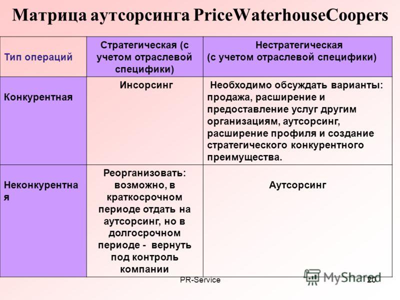 PR-Service20 Матрица аутсорсинга PriceWaterhouseCoopers Тип операций Стратегическая (с учетом отраслевой специфики) Нестратегическая (с учетом отраслевой специфики) Конкурентная Инсорсинг Необходимо обсуждать варианты: продажа, расширение и предостав