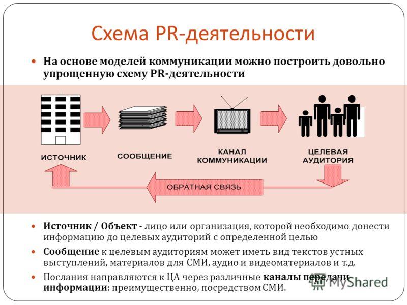 Схема PR- деятельности На основе моделей коммуникации можно построить довольно упрощенную схему PR- деятельности Источник / Объект - лицо или организация, которой необходимо донести информацию до целевых аудиторий с определенной целью Сообщение к цел