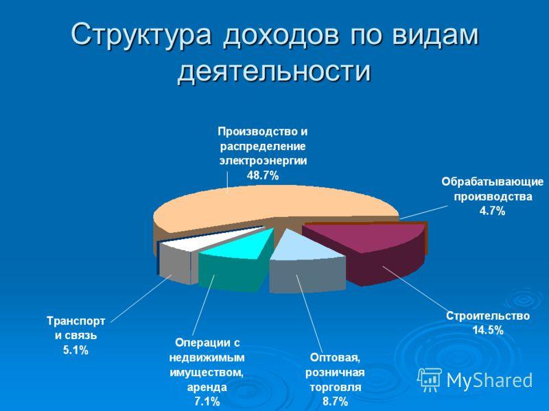 Структура доходов по видам деятельности