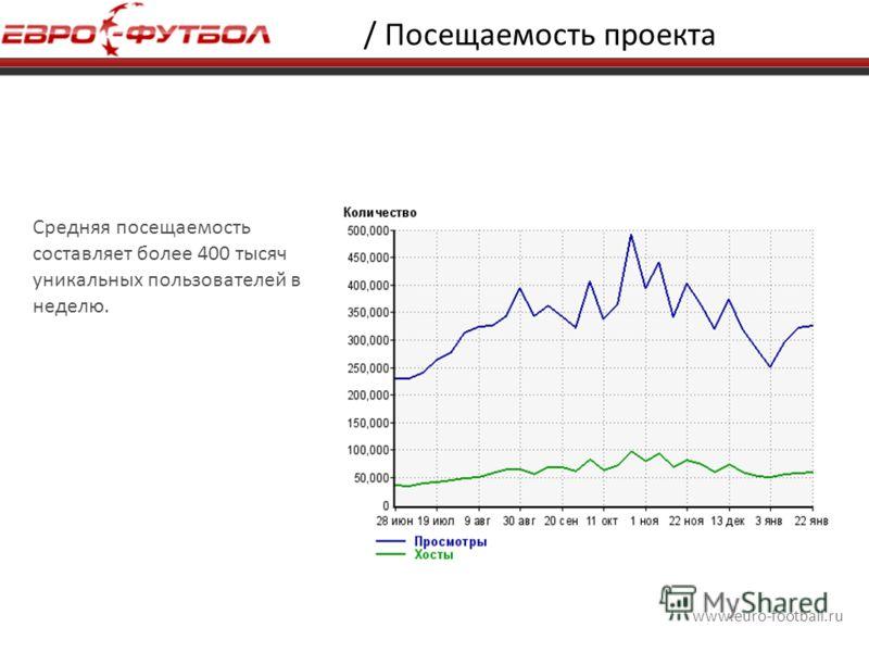 www.euro-football.ru / Посещаемость проекта Средняя посещаемость составляет более 400 тысяч уникальных пользователей в неделю.