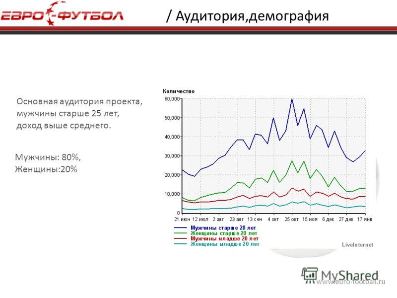 www.euro-football.ru / Аудитория,демография Основная аудитория проекта, мужчины старше 25 лет, доход выше среднего. Мужчины: 80%, Женщины:20%