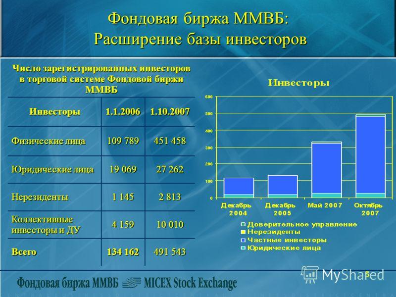 5 Фондовая биржа ММВБ: Расширение базы инвесторов Число зарегистрированных инвесторов в торговой системе Фондовой биржи ММВБ Инвесторы1.1.20061.10.2007 Физические лица 109 789 451 458 Юридические лица 19 069 27 262 Нерезиденты 1 145 2 813 Коллективны