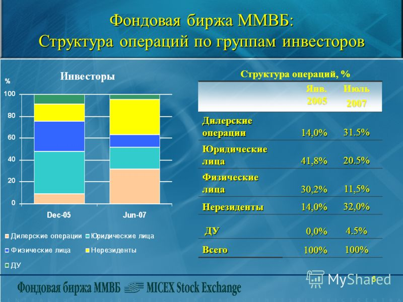 6 Фондовая биржа ММВБ: Структура операций по группам инвесторов Структура операций, % Янв. 2005 Июль 2007 Дилерские операции 14,0%31.5% Юридические лица 41,8%20.5% Физические лица 30,2% 11,5% Нерезиденты14,0% 32,0% ДУ ДУ0,0%4.5% Всего100%100%