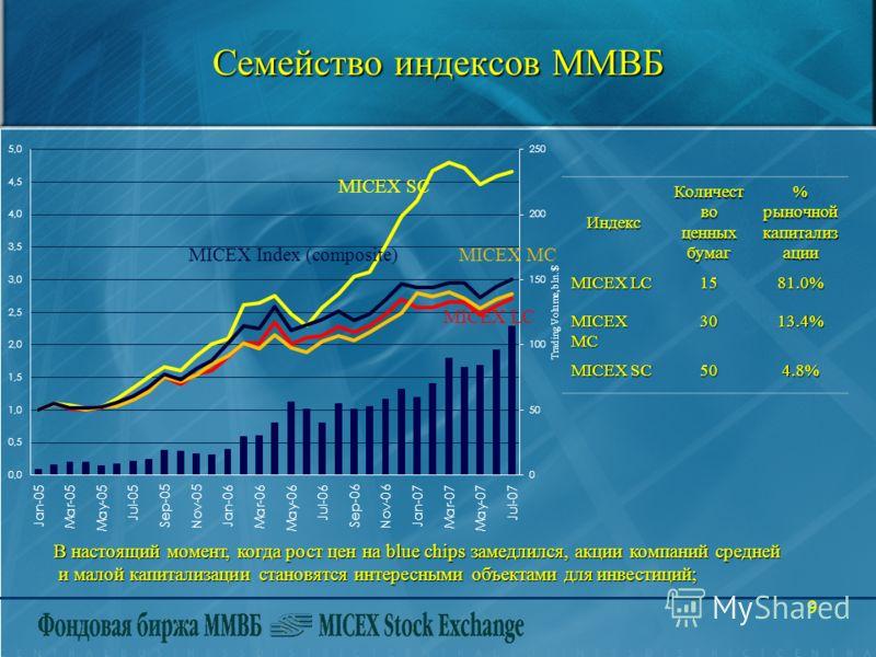 9 Семейство индексов ММВБ В настоящий момент, когда рост цен на blue chips замедлился, акции компаний средней и малой капитализации становятся интересными объектами для инвестиций; и малой капитализации становятся интересными объектами для инвестиций