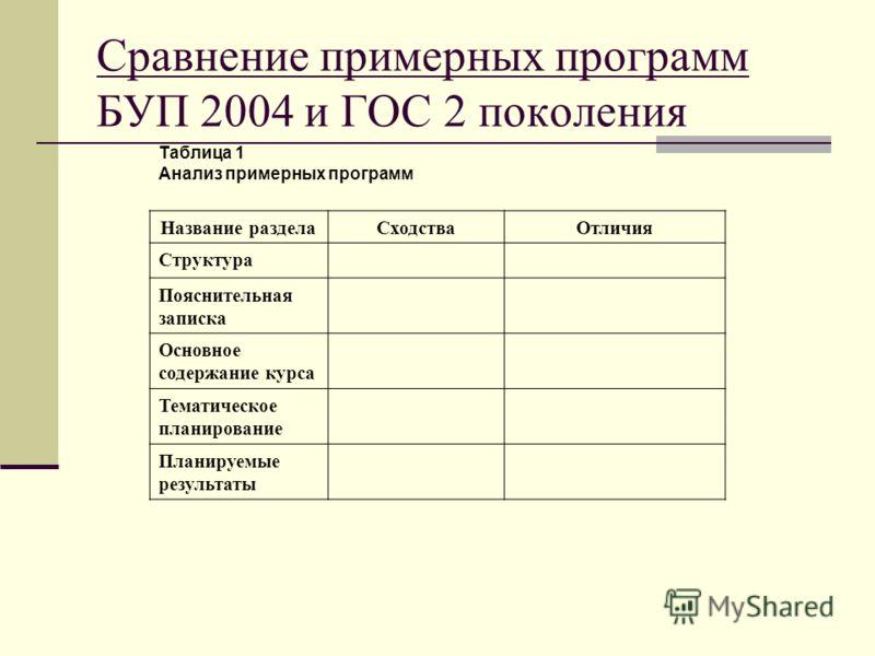 Таблица 1 Анализ примерных программ Название разделаСходстваОтличия Структура Пояснительная записка Основное содержание курса Тематическое планирование Планируемые результаты