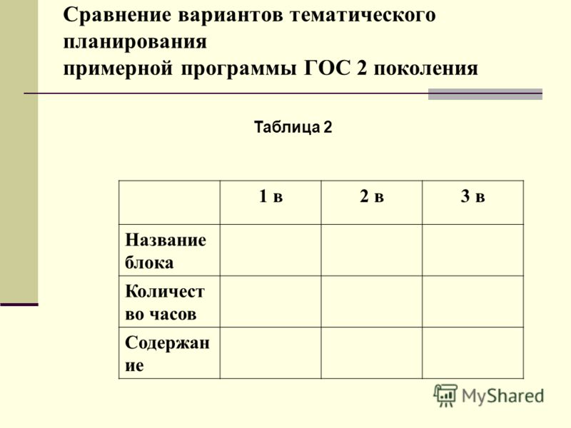 Сравнение вариантов тематического планирования примерной программы ГОС 2 поколения Таблица 2 1 в2 в3 в Название блока Количест во часов Содержан ие