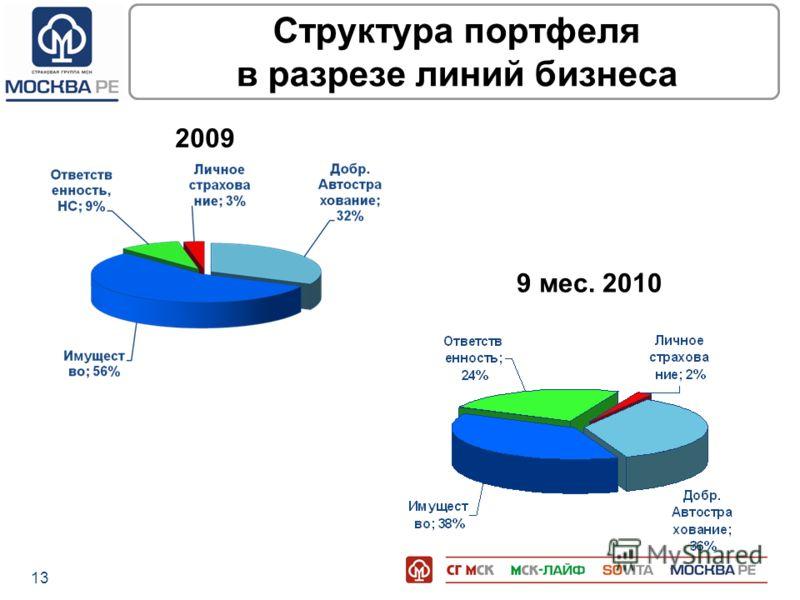 13 Структура портфеля в разрезе линий бизнеса 2009 9 мес. 2010