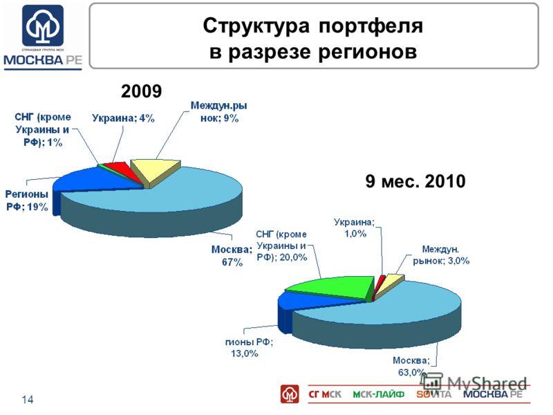 14 Структура портфеля в разрезе регионов 2009 9 мес. 2010