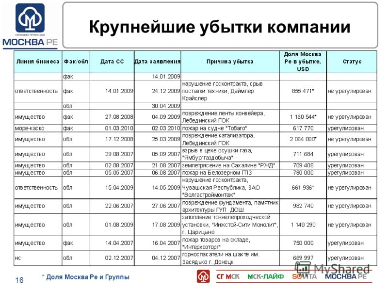 16 Крупнейшие убытки компании * Доля Москва Ре и Группы