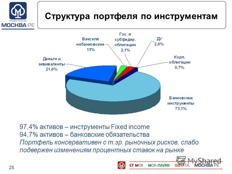 25 Структура портфеля по инструментам 97,4% активов – инструменты Fixed income 94,7% активов – банковские обязательства Портфель консервативен с т.зр. рыночных рисков, слабо подвержен изменениям процентных ставок на рынке