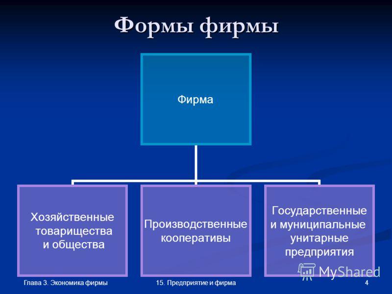 Глава 3. Экономика фирмы 415. Предприятие и фирма Формы фирмы Фирма Хозяйственные товарищества и общества Производственные кооперативы Государственные и муниципальные унитарные предприятия
