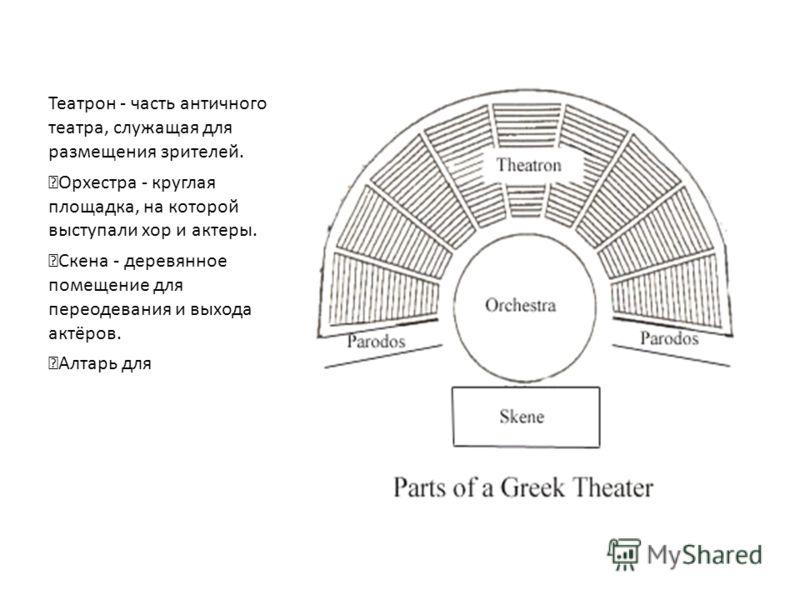 Театрон - часть античного театра, служащая для размещения зрителей. Орхестра - круглая площадка, на которой выступали хор и актеры. Скена - деревянное помещение для переодевания и выхода актёров.