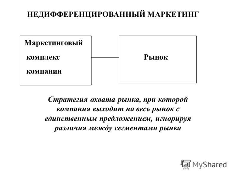 НЕДИФФЕРЕНЦИРОВАННЫЙ МАРКЕТИНГ Маркетинговый комплекс Рынок компании Стратегия охвата рынка, при которой компания выходит на весь рынок с единственным предложением, игнорируя различия между сегментами рынка