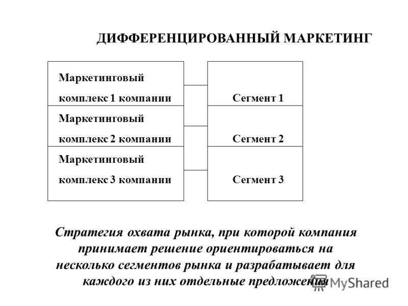 ДИФФЕРЕНЦИРОВАННЫЙ МАРКЕТИНГ Маркетинговый комплекс 1 компании Сегмент 1 Маркетинговый комплекс 2 компании Сегмент 2 Маркетинговый комплекс 3 компании Сегмент 3 Стратегия охвата рынка, при которой компания принимает решение ориентироваться на несколь