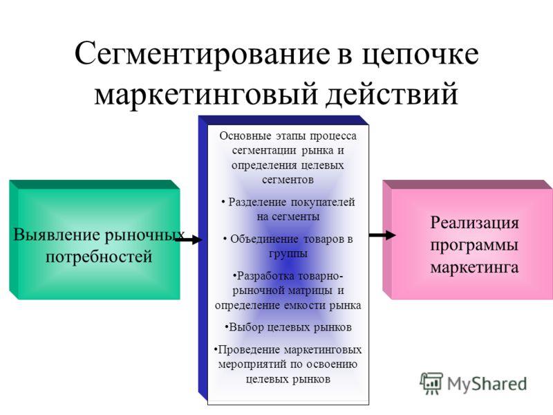 Сегментирование в цепочке маркетинговый действий Выявление рыночных потребностей Основные этапы процесса сегментации рынка и определения целевых сегментов Разделение покупателей на сегменты Объединение товаров в группы Разработка товарно- рыночной ма