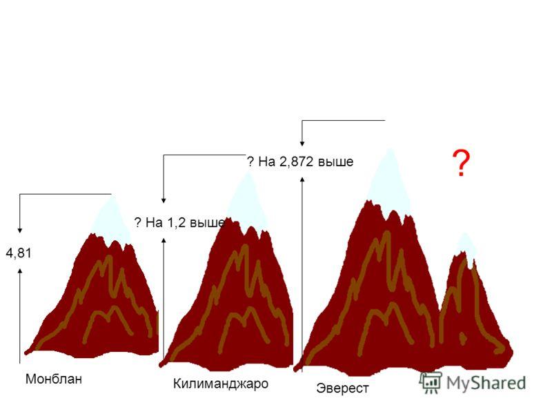 4,81 ? На 1,2 выше ? На 2,872 выше Монблан Килиманджаро Эверест ?