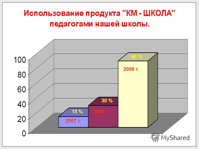 2007 г. 2008 г. 2009 г. 15 % 30 % 90 %