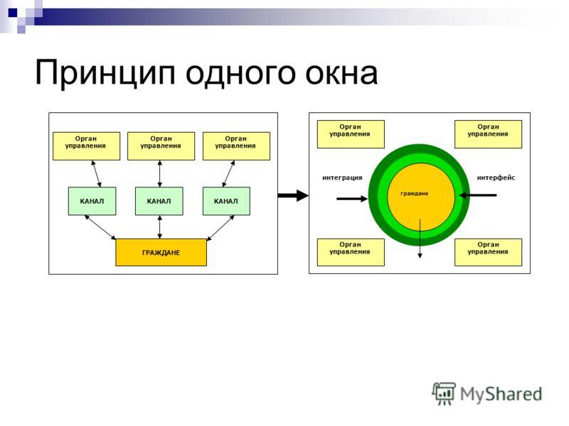 Принцип одного окна Орган управления КАНАЛ ГРАЖДАНЕ граждане Орган управления интерфейс интеграция
