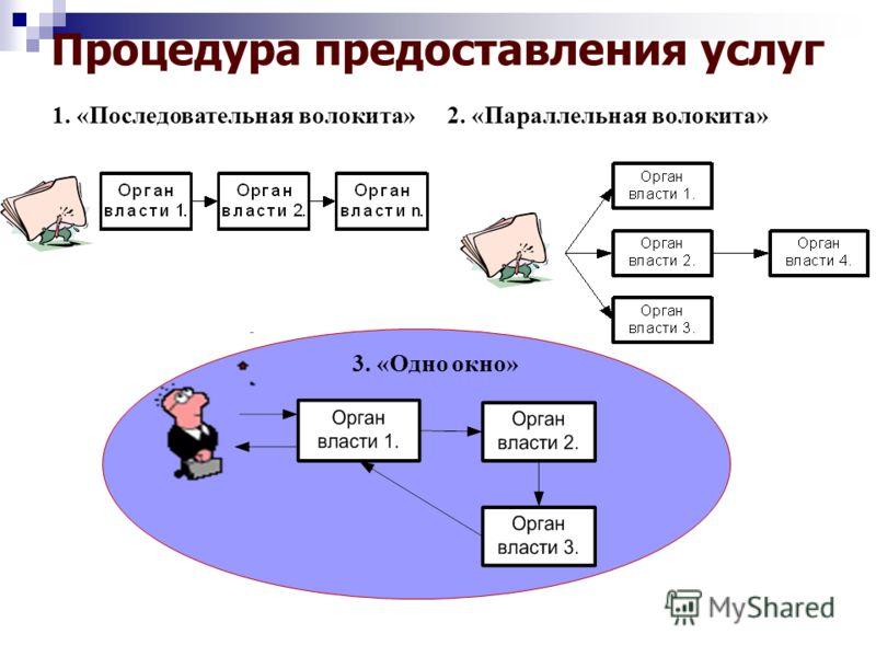Процедура предоставления услуг 1. «Последовательная волокита» 2. «Параллельная волокита» 3. «Одно окно»