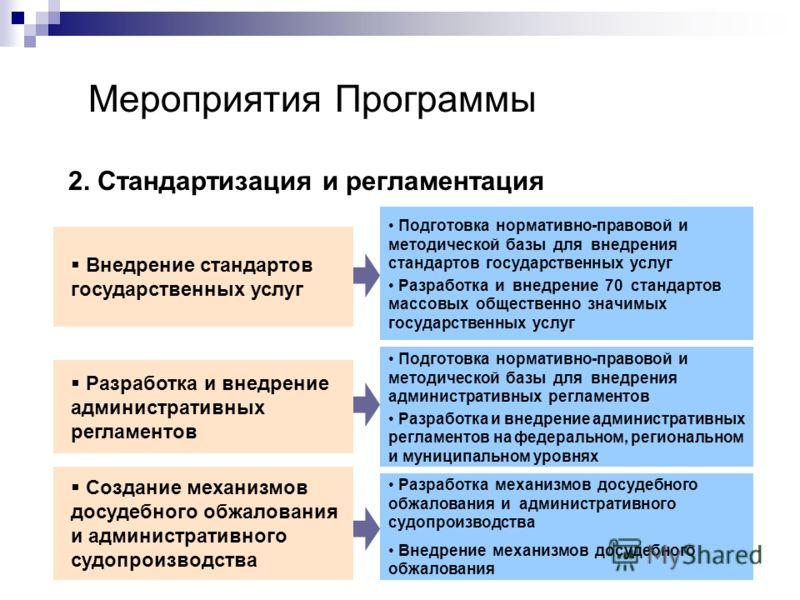 Мероприятия Программы 2. Стандартизация и регламентация Внедрение стандартов государственных услуг Разработка и внедрение административных регламентов Подготовка нормативно-правовой и методической базы для внедрения стандартов государственных услуг Р