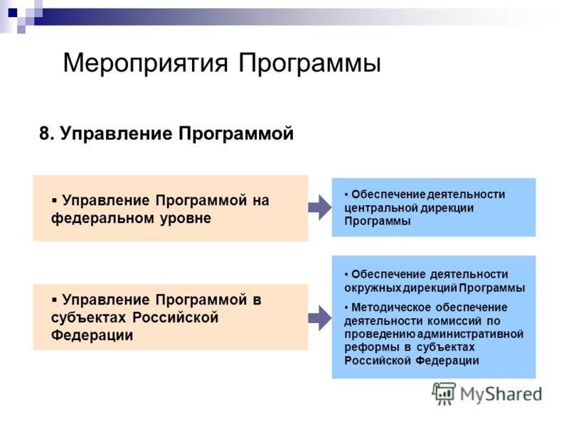 Мероприятия Программы 8. Управление Программой Управление Программой на федеральном уровне Управление Программой в субъектах Российской Федерации Обеспечение деятельности центральной дирекции Программы Обеспечение деятельности окружных дирекций Прогр