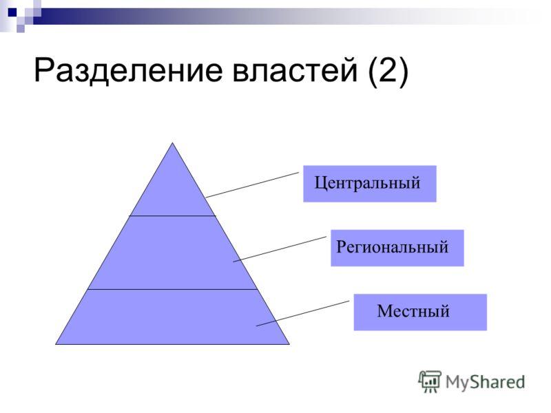 Разделение властей (2) Центральный Региональный Местный