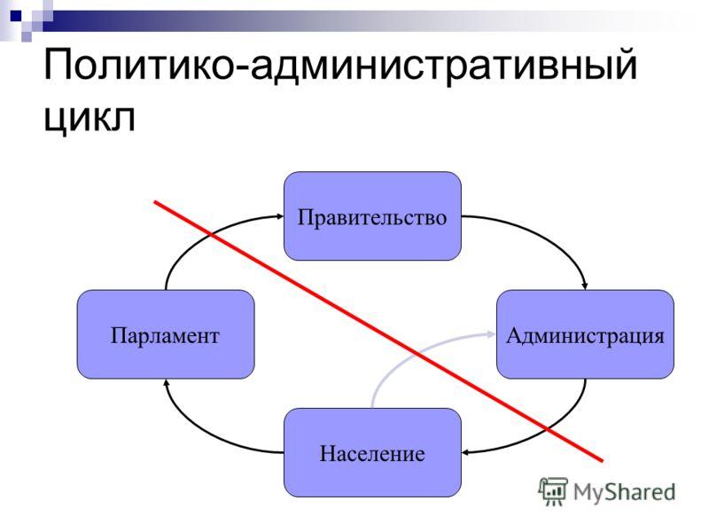 Политико-административный цикл Население Парламент Правительство Администрация