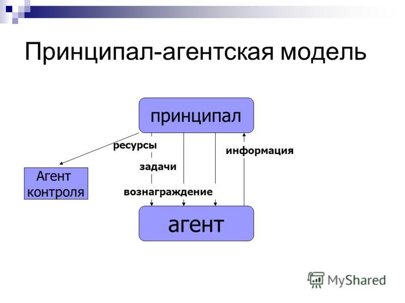 Принципал-агентская модель агент принципал ресурсы задачи вознаграждение информация Агент контроля