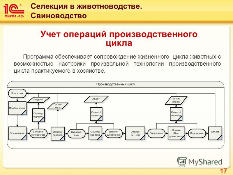 17 Учет операций производственного цикла Селекция в животноводстве. Свиноводство Программа обеспечивает сопровождение жизненного цикла животных с возможностью настройки произвольной технологии производственного цикла практикуемого в хозяйстве.
