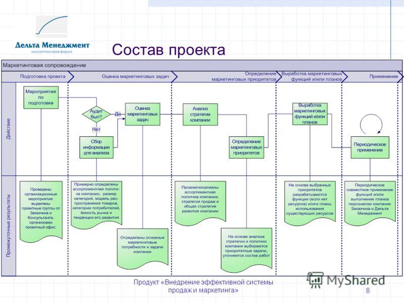 Продукт «Внедрение эффективной системы продаж и маркетинга» 8 Состав проекта