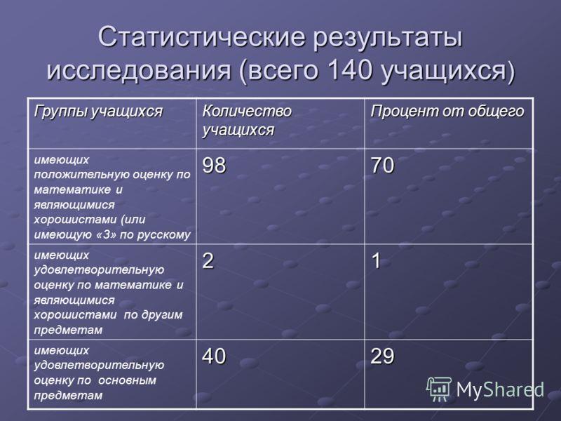 Статистические результаты исследования (всего 140 учащихся ) Группы учащихся Количество учащихся Процент от общего имеющих положительную оценку по математике и являющимися хорошистами (или имеющую «3» по русскому9870 имеющих удовлетворительную оценку