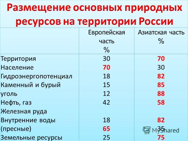 Вывод:Вывод: Итак, по обеспеченности природными ресурсами Россия одна из богатейших стран мира. Итак, по обеспеченности природными ресурсами Россия одна из богатейших стран мира. Однако по их потреблению она уступает даже странам со скромным ресурсны