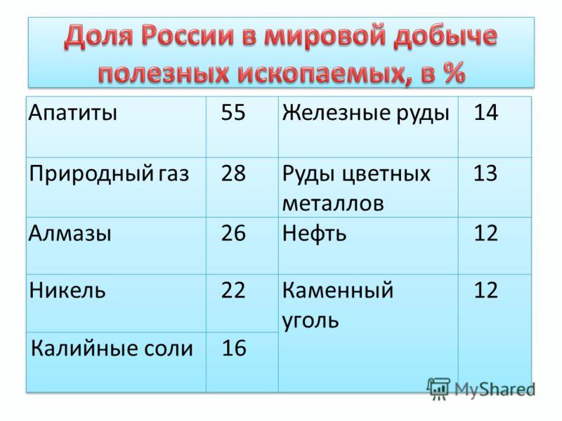 Действительно, по разнообразию и величине ресурсного потенциала Россия опережает многие страны. В ней почти идеально соотношение про мышленных и сельскохозяйственных ресурсов (55:45%). Даже сейчас, в условиях жесточайшего экономического кризиса, нед