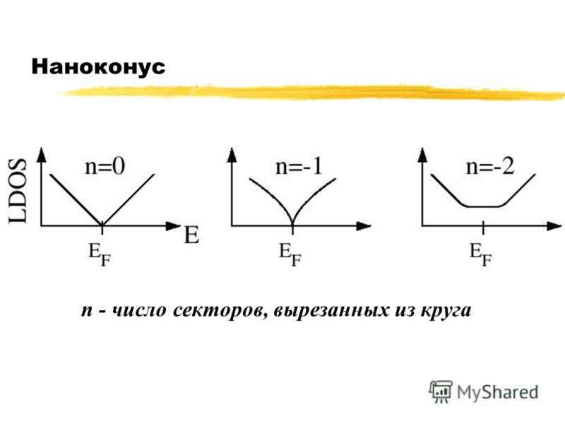 Наноконус n - число секторов, вырезанных из круга