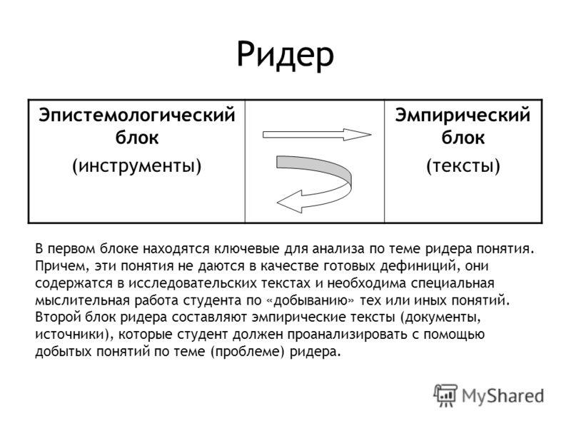 Ридер Эпистемологический блок (инструменты) Эмпирический блок (тексты) В первом блоке находятся ключевые для анализа по теме ридера понятия. Причем, эти понятия не даются в качестве готовых дефиниций, они содержатся в исследовательских текстах и необ