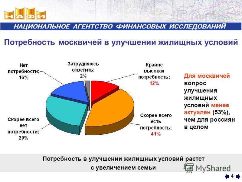 4 Потребность москвичей в улучшении жилищных условий Потребность в улучшении жилищных условий растет с увеличением семьи Для москвичей вопрос улучшения жилищных условий менее актуален (53%), чем для россиян в целом