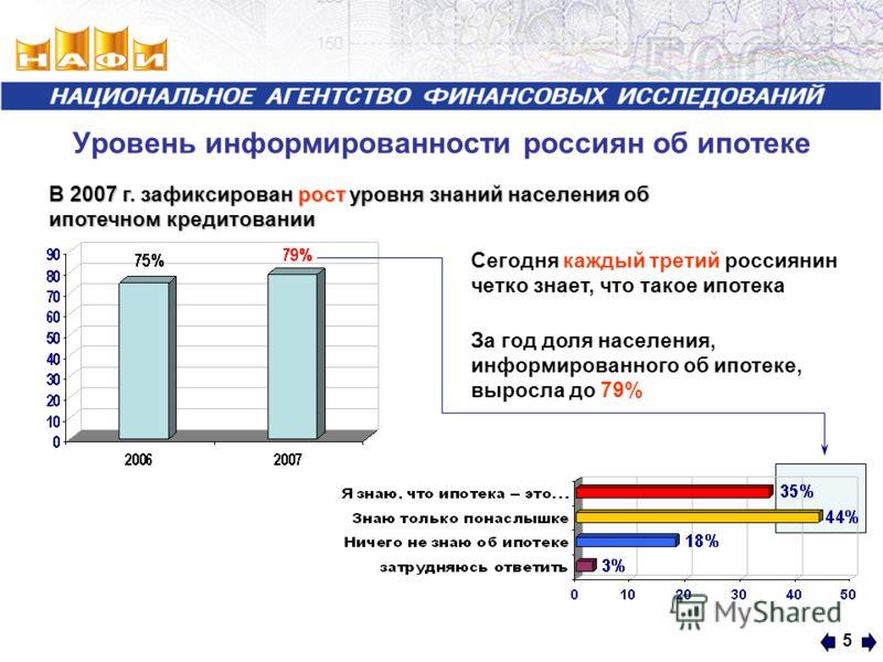 5 Уровень информированности россиян об ипотеке Сегодня каждый третий россиянин четко знает, что такое ипотека За год доля населения, информированного об ипотеке, выросла до 79% В 2007 г. зафиксирован рост уровня знаний населения об ипотечном кредитов