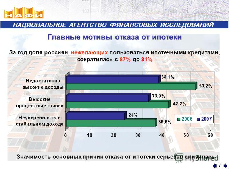 7 Главные мотивы отказа от ипотеки За год доля россиян, нежелающих пользоваться ипотечными кредитами, сократилась с 87% до 81% Значимость основных причин отказа от ипотеки серьезно снизилась