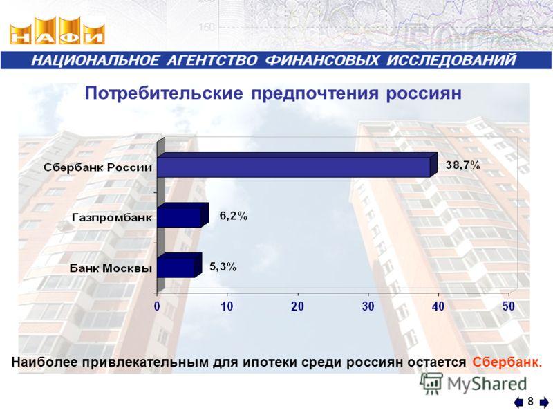 8 Потребительские предпочтения россиян Наиболее привлекательным для ипотеки среди россиян остается Сбербанк.