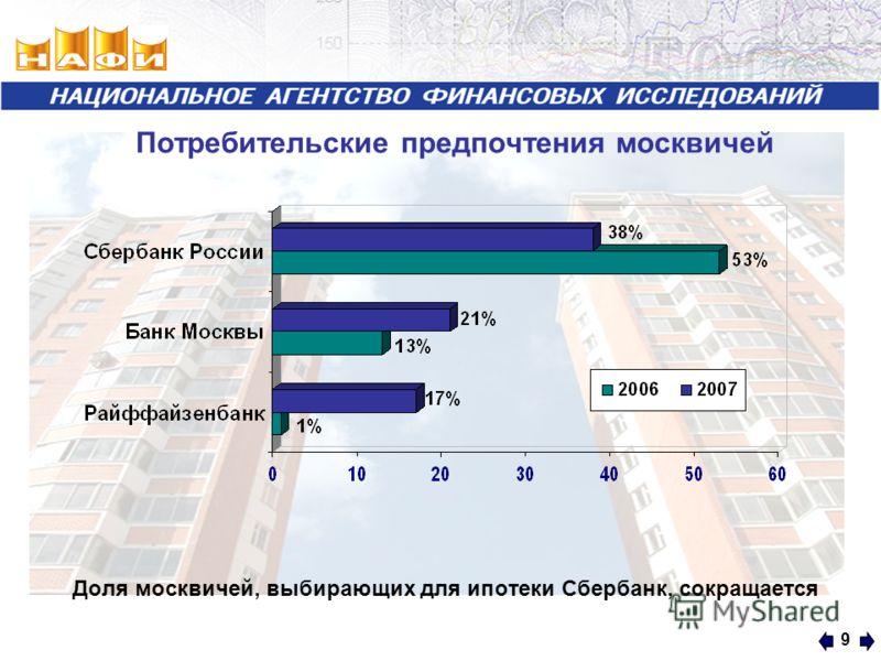 9 Доля москвичей, выбирающих для ипотеки Сбербанк, сокращается Потребительские предпочтения москвичей