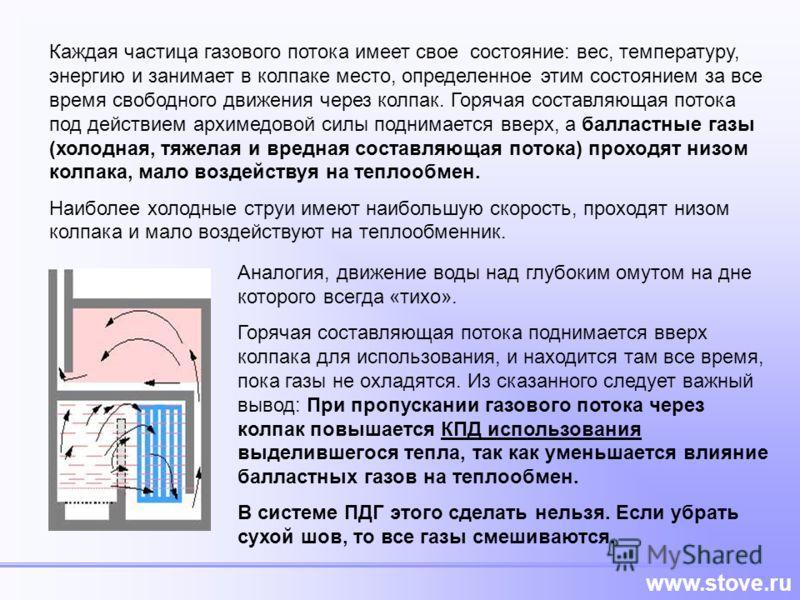 www.stove.ru Каждая частица газового потока имеет свое состояние: вес, температуру, энергию и занимает в колпаке место, определенное этим состоянием за все время свободного движения через колпак. Горячая составляющая потока под действием архимедовой