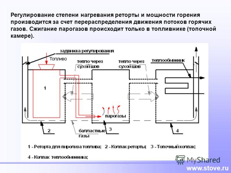 www.stove.ru Регулирование степени нагревания реторты и мощности горения производится за счет перераспределения движения потоков горячих газов. Сжигание парогазов происходит только в топливнике (топочной камере).